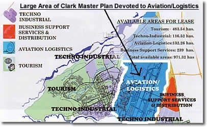 New Logistics Center Taking Shape in Clark Philippines